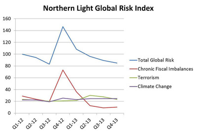 Northern Light's Global Risk Index declined to 85 in Q4 2013 after peaking at 147 in Q4 2012. (PRNewsFoto/Northern Light) (PRNewsFoto/NORTHERN LIGHT)
