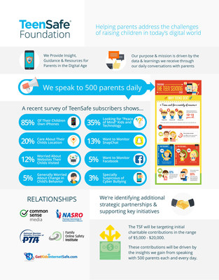 TeenSafe Foundation - Helping Parents Address the Challenges of Raising Children in Today's Digital World