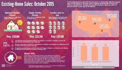 Sales Dial Back in October