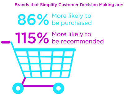 Consumers Crave Simplicity Not Engagement