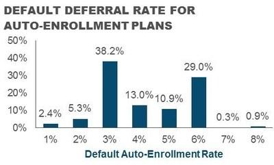 Default Deferral Rate For Auto-Enrollment Plans