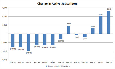 Change in Active Subscribers.  (PRNewsFoto/SNAP Interactive, Inc.)