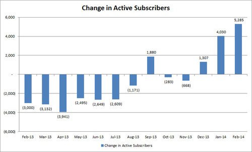 Change in Active Subscribers. (PRNewsFoto/SNAP Interactive, Inc.) (PRNewsFoto/SNAP INTERACTIVE, INC.)