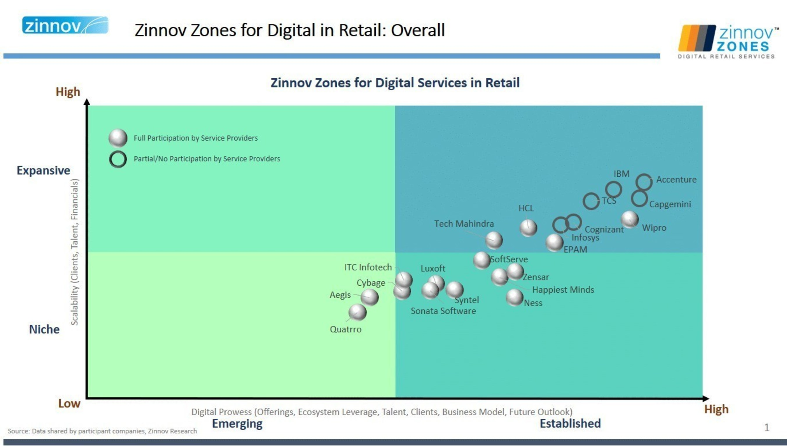 Global Retail Spending on Digital Services Stands at USD 70 Billion in 2016 and is Expected to Reach USD 150 Billion by 2020: Says Zinnov