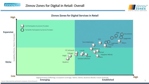 Zinnov Zones for digital in Retail, Sonata, Capgemini, EPAM, Ness, Wipro, Zensar, HCL, TCS, Tech Mahindra, ITC Infotech, Cybage, Aegis (PRNewsFoto/Zinnov Management Consulting)