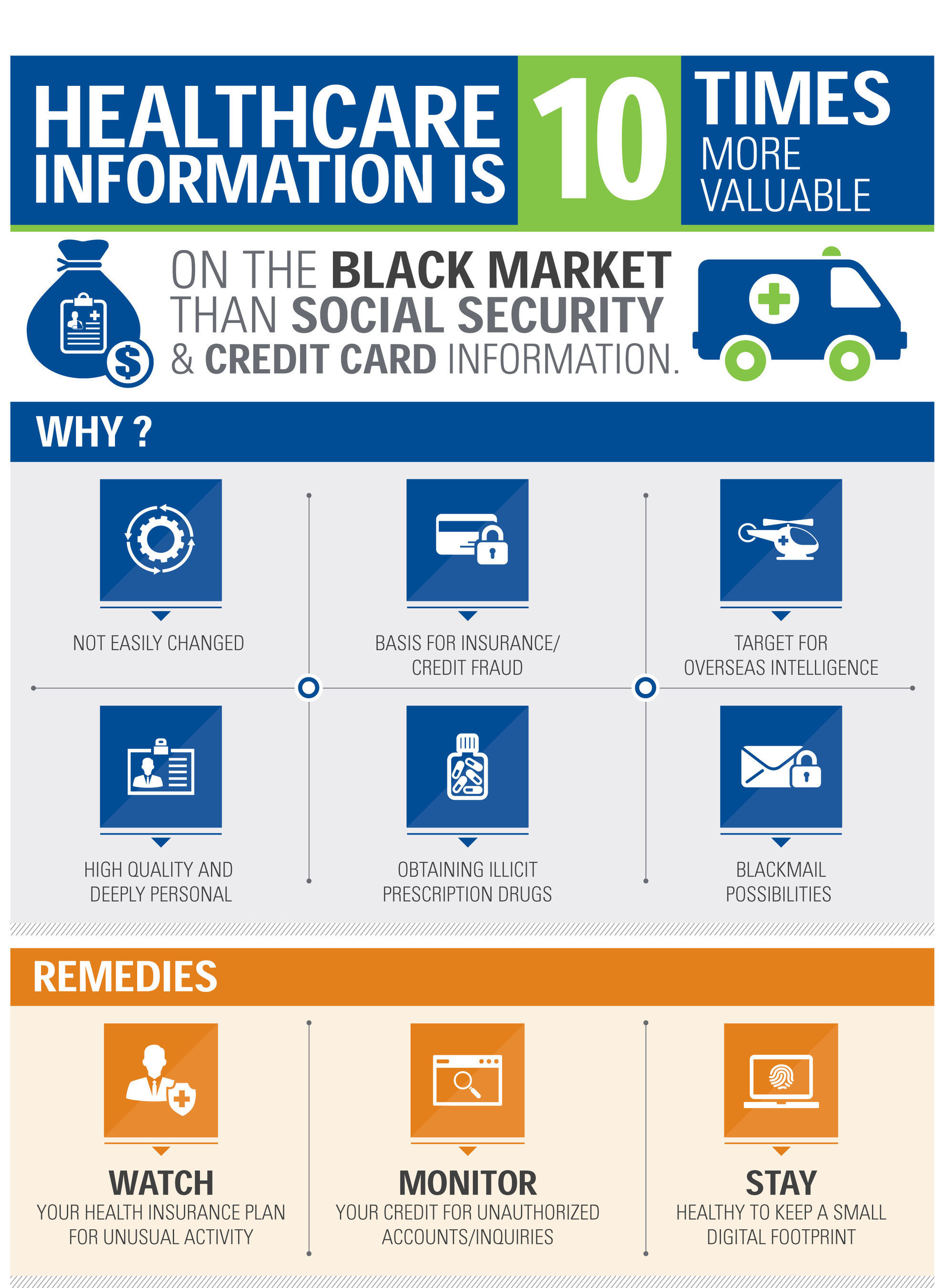 Why healthcare information is valuable -- KPMG infographic.