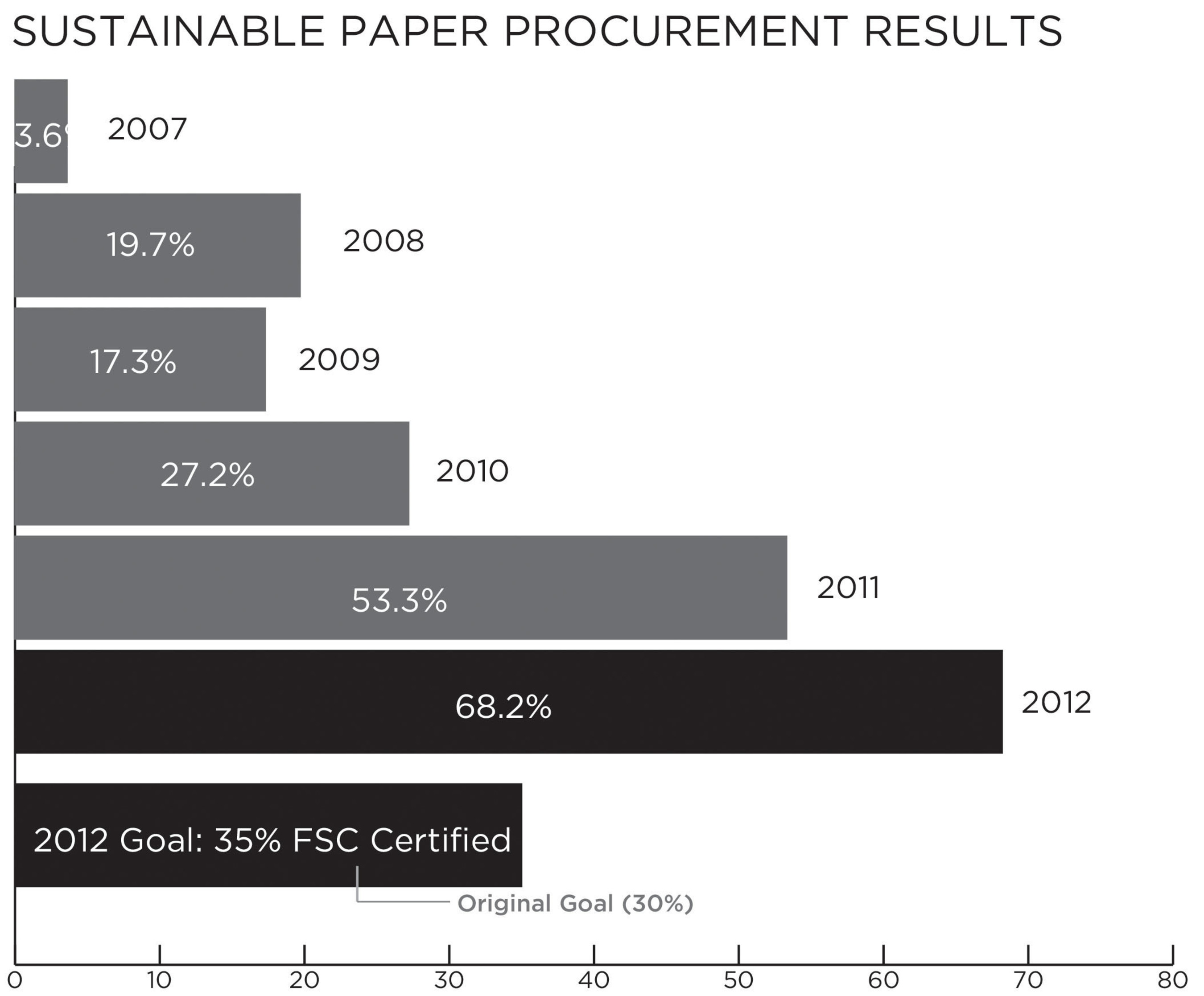 Scholastic Among Leaders in Publishing Industry for Responsible Paper Procurement with 68.2% FSC-Certified Paper in 2012.  (PRNewsFoto/Scholastic Inc.)