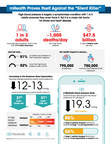 """mHealth Proves Itself Against the """"Silent Killer"""" Infographic from Medisafe"""