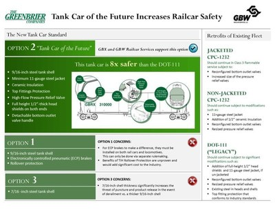 Greenbrier Infographic (PRNewsFoto/The Greenbrier Companies, Inc...)