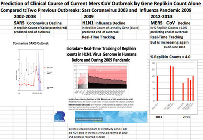 Mers-CoV 'On Course' According to the Published Genomic Replikin Count Predictions of 2012 and 2013