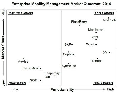 AirWatch by VMware is ranked highest among Top Players in Radicati Enterprise Mobility Management - Market Quadrant 2014. (PRNewsFoto/AirWatch)