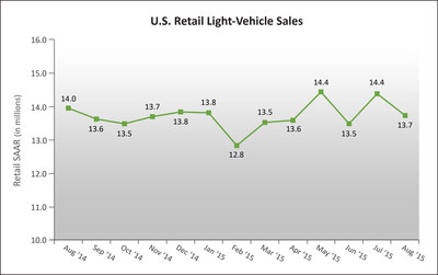 U.S. Retail SAAR-August 2014 to August 2015 (in millions of units). Source: Power Information Network (PIN) from J.D. Power