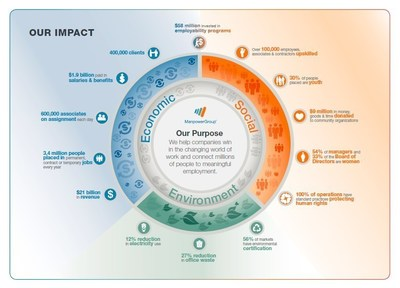 2014 ManpowerGroup Corporate Sustainability Report - Our Impact