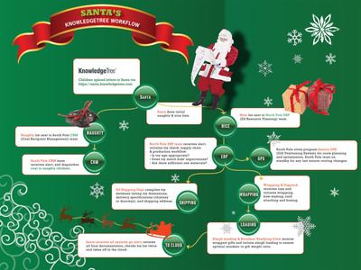 Infographic showing Santa's letter upload and toy-making workflow.  (PRNewsFoto/KnowledgeTree)