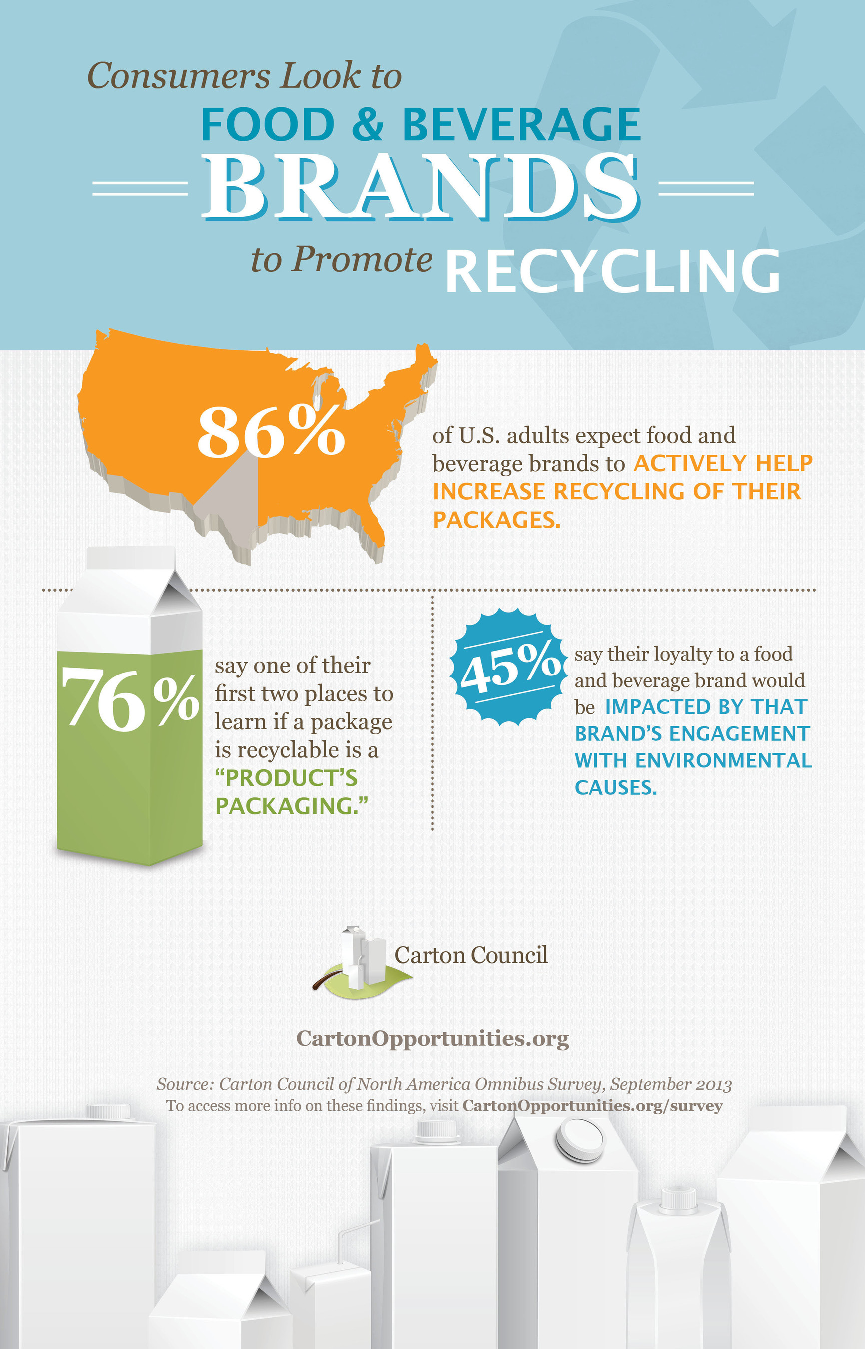 Survey Sheds Light On Role Americans Expect Food And Beverage Brands To Play In Recycling, Fall 2013 Carton ...