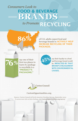 Survey Sheds Light On Role Americans Expect Food And Beverage Brands To Play In Recycling, Fall 2013 Carton Council of North America consumer survey.  (PRNewsFoto/Carton Council of North America)