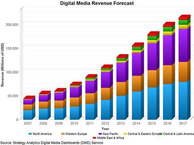 Digital Media Revenue Forecast.  (PRNewsFoto/Strategy Analytics)