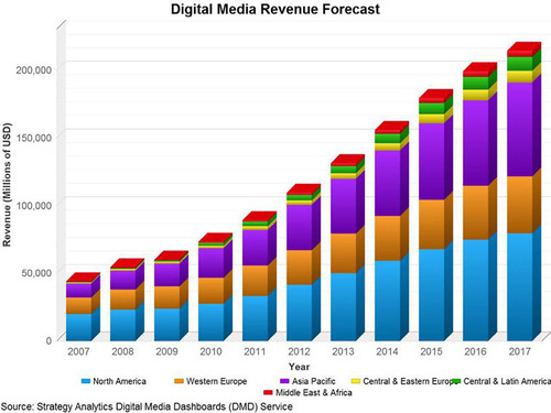 Strategy Analytics Expands Media Market Coverage with Digital Media Dashboard Launch