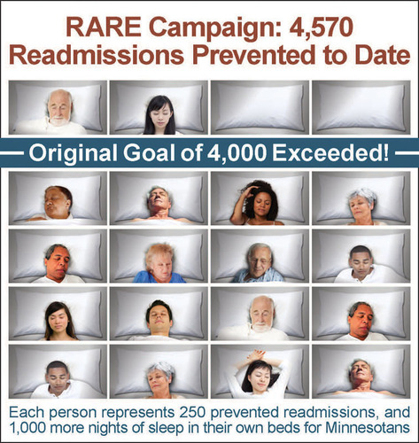 Minnesota hospitals in the RARE Campaign have prevented 4,570 readmissions, surpassing the original goal of ...