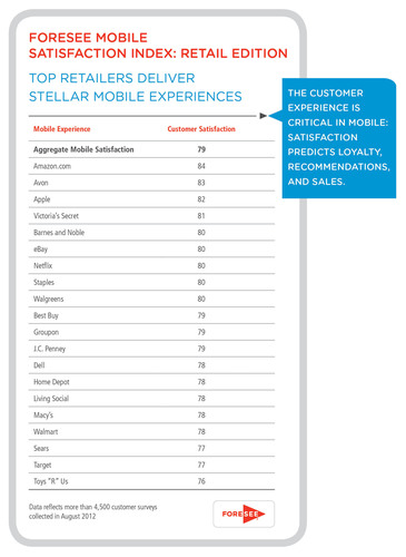 Top Retailers Deliver Stellar Mobile Experiences.  (PRNewsFoto/ForeSee)