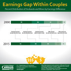 The percent of married couples where the wife earned $30,000 more than the husband increased between 2000 and 2015.