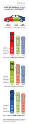 Where Are American Brands and Imports Loved Most? [CarGurus Infographic]