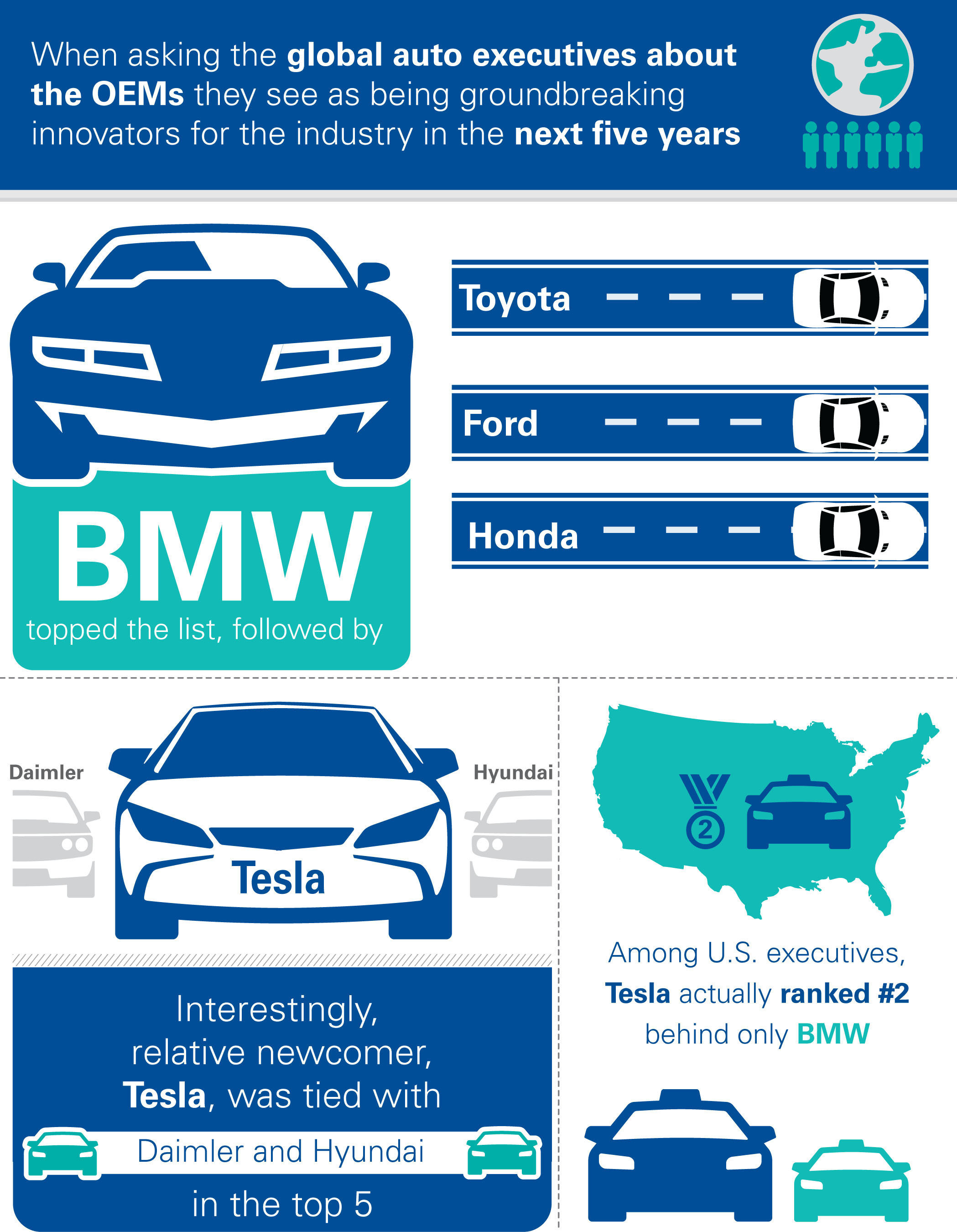 BMW, Toyota and Ford seen as leaders in autonomous innovation, KPMG Study