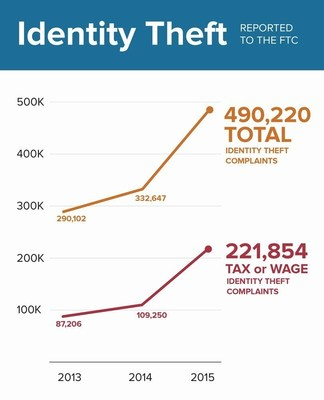 In 2015, the FTC received over 490,000 consumer complaints about identity theft, representing a 47 percent increase over the prior year, and the Department of Justice estimates that 17.6 million Americans were victims of identity theft in 2014.