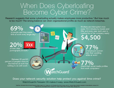 """Organizations lose as much as $4,500 per employee every year due to """"cyberloafing."""" The new WatchGuard Fireware OS update makes it easy to set time and data quotas to maximize productivity."""