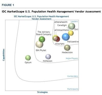 Enli CareManager, an enterprise-class care coordination platform, recognized as a Leader by IDC Health Insights