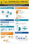 The infographic highlights technology company executives views on their companies' investments in several key areas.