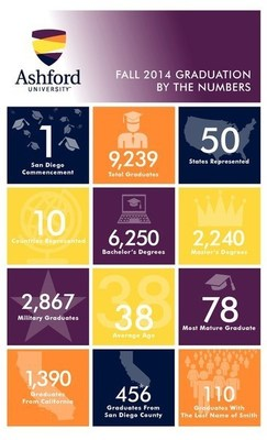 Fall 2014 Graduation by the Numbers (PRNewsFoto/Ashford University)