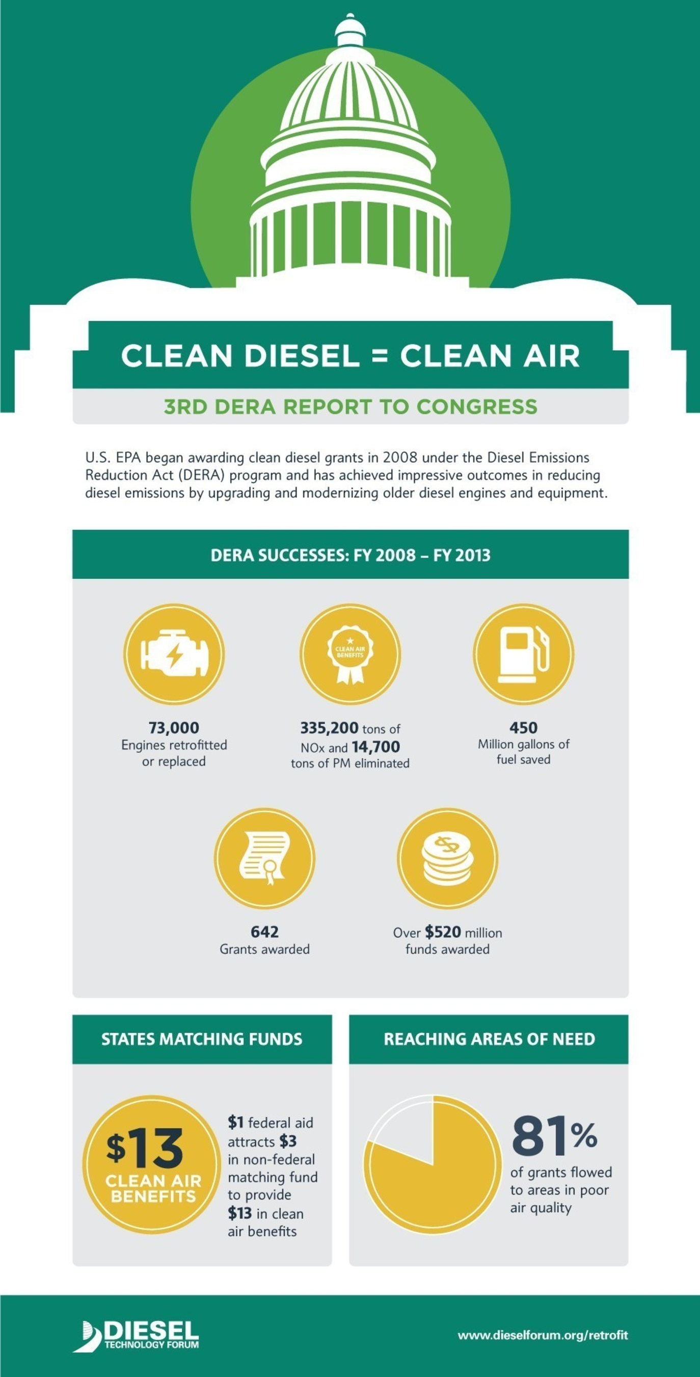 The Diesel Emission Reduction Act (DERA) has funded the modernization and upgrades of more than 73,000 diesel engines resulting in major clean air benefits and fuel savings in communities throughout all 50 states.  While new diesel technology and fuels now achieve near zero emission levels, DERA is the leading program that reduces emissions in the older diesel legacy engines.