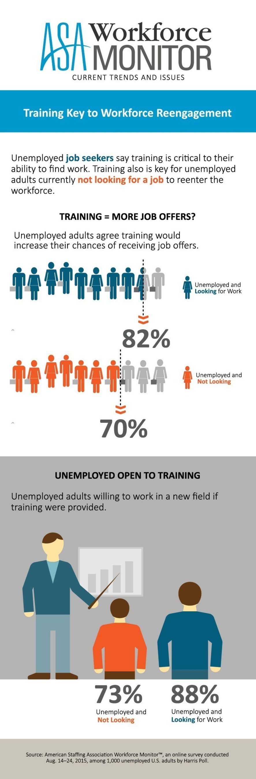 ASA Workforce Monitor: Training Key to Workforce Reengagement