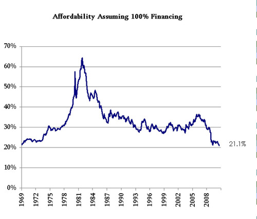 Beacon Economics Home Affordability Index Indicates Housing Most Affordable in Over 40 Years