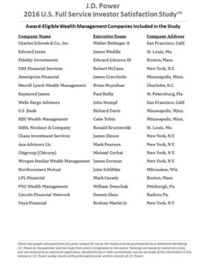 2016 Full Service Investor CEOs