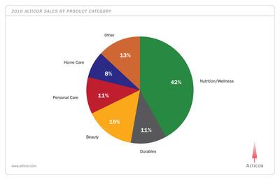2010 Alticor Sales by Product Category.  (PRNewsFoto/Alticor Inc.)