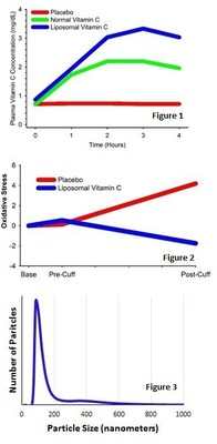 """Figure 1 shows that, compared with """"normal"""" Vitamin C ingestion (single dose of 4 g), ingestion of Liposomal Vitamin C (also 4 g) leads to appreciably greater circulating Vitamin C concentrations.  Figure 2.  Ingestion of liposomal Vitamin C quenches the oxidative stress (reactive oxygen species) during an ischemia-reperfusion study using a blood pressure cuff around the upper arm and inflated to very high pressures for 20-minutes.  Figure 3. Dynamic light scattering analysis of the liposomal diameter size of liposomal vitamin C."""
