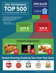 Final Top 500 Results Point to Limited-Service Segment as Big Winner