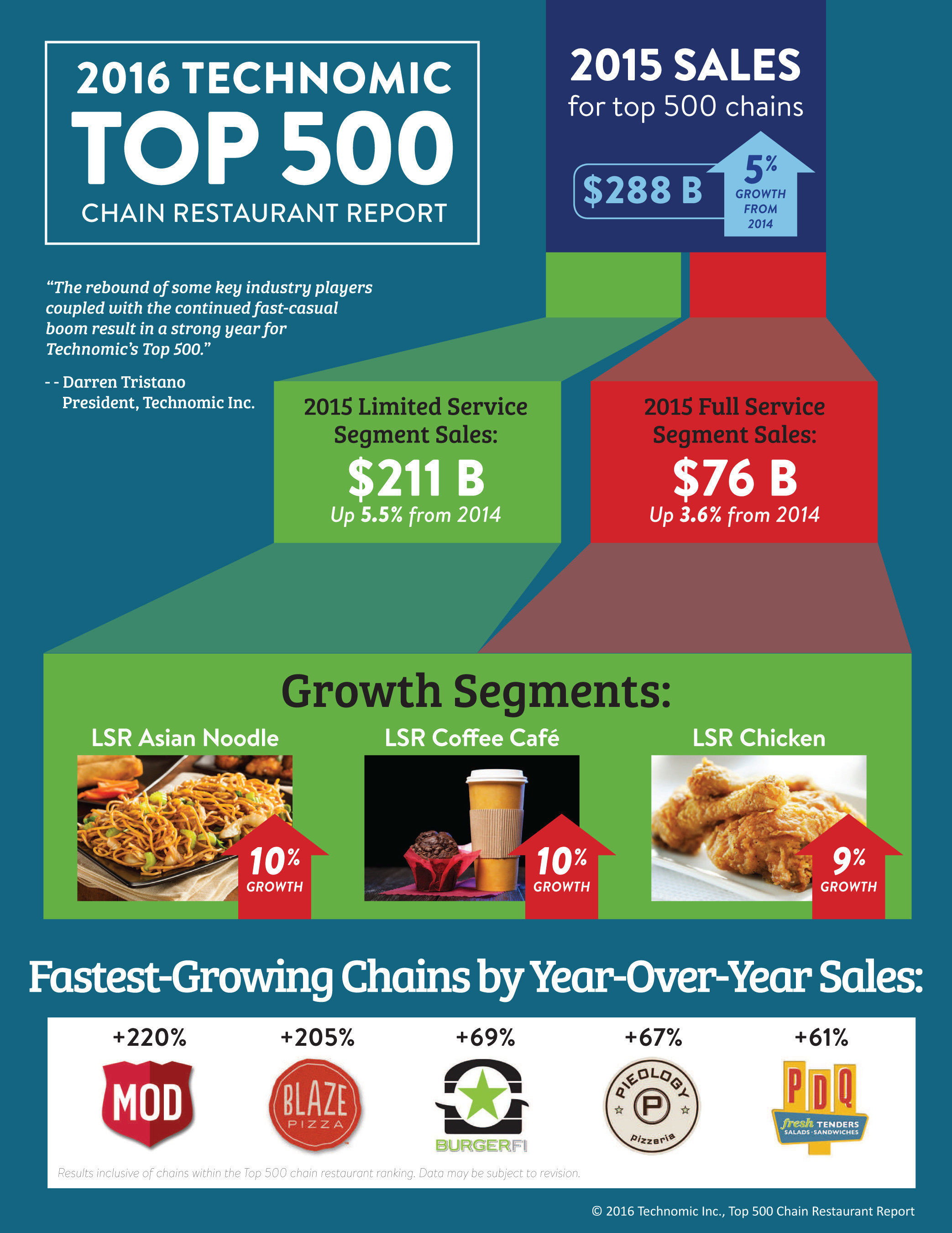 This year's Top 500 Chain Restaurant Report from Technomic has a clear message: Limited-service chains are in the driver's seat.