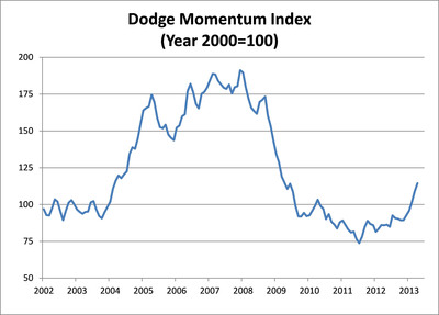 Dodge Momentum Index (2000=100).  (PRNewsFoto/McGraw-Hill Construction)