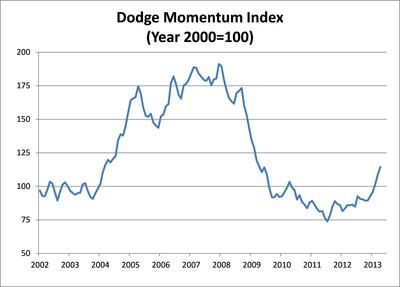 Dodge Momentum Index (2000=100).  (PRNewsFoto/McGraw-Hill Construction)