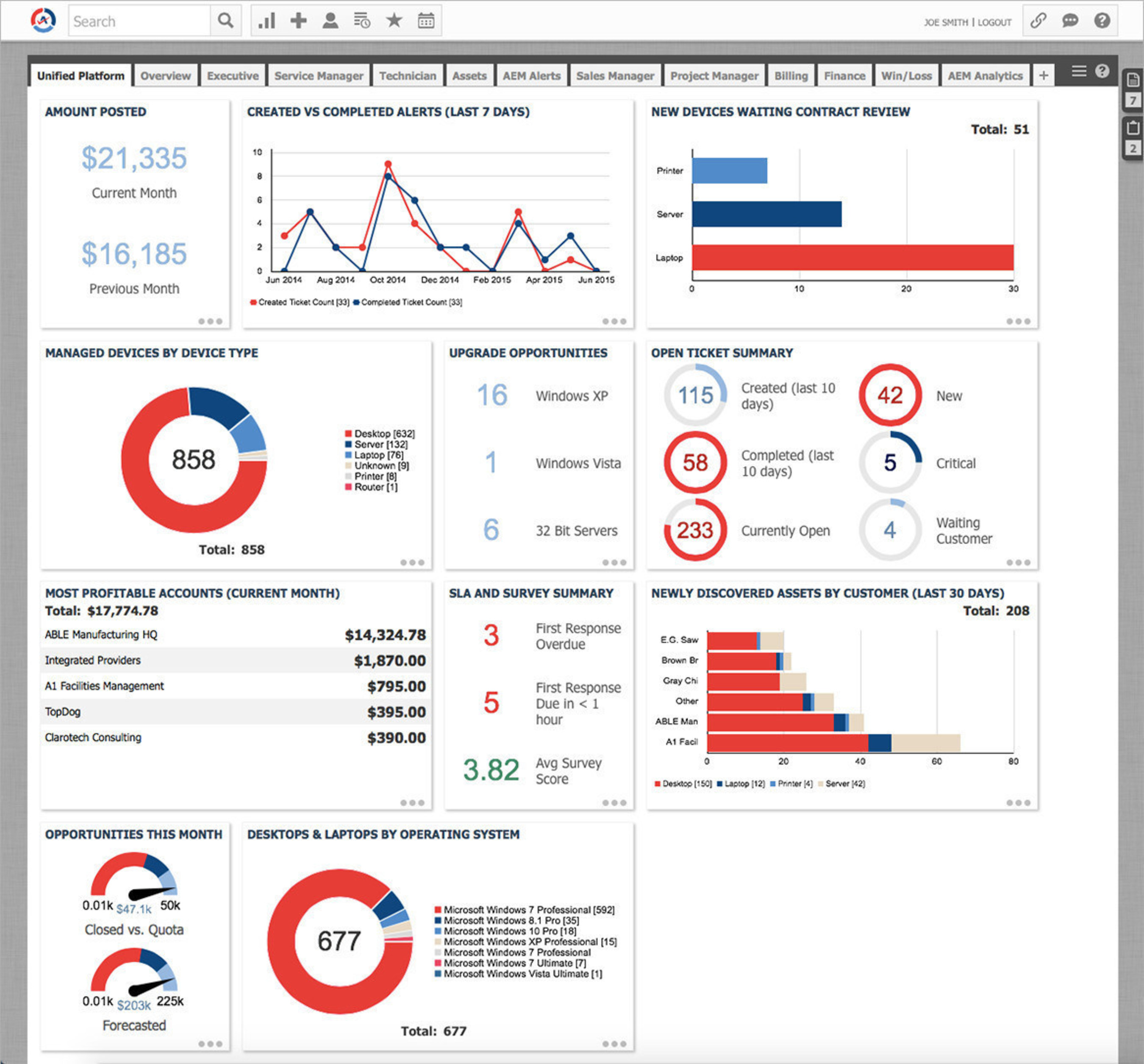 Autotask's unified IT business management platform combines asset detail and service data to reveal business insights and opportunities not previously achievable in a PSA or RMM solution.