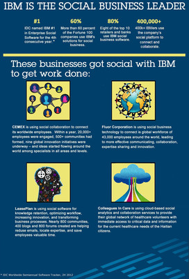 IBM Named Worldwide Market Share Leader in Social Software for Fourth Consecutive Year.  (PRNewsFoto/IBM)