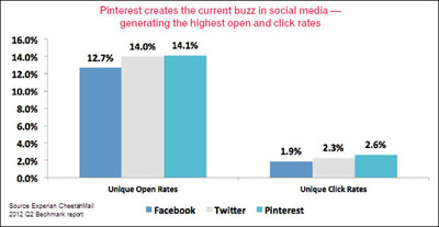 Pinterest creates the current buzz in social media - generating the highest open and click rates.  (PRNewsFoto/Experian Marketing Services)