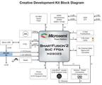 Microsemi and Future Electronics Announce