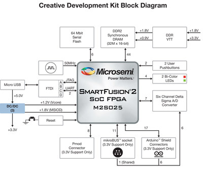 Microsemi Corporation and Future Electronics today announced the Future Electronics Creative Seminar Series, a one-day hands-on workshop based on Microsemi's leading-edge IGLOO(TM)2 field programmable gate array (FPGA) and SmartFusion2 system-on-chip (SoC) FPGA technologies.