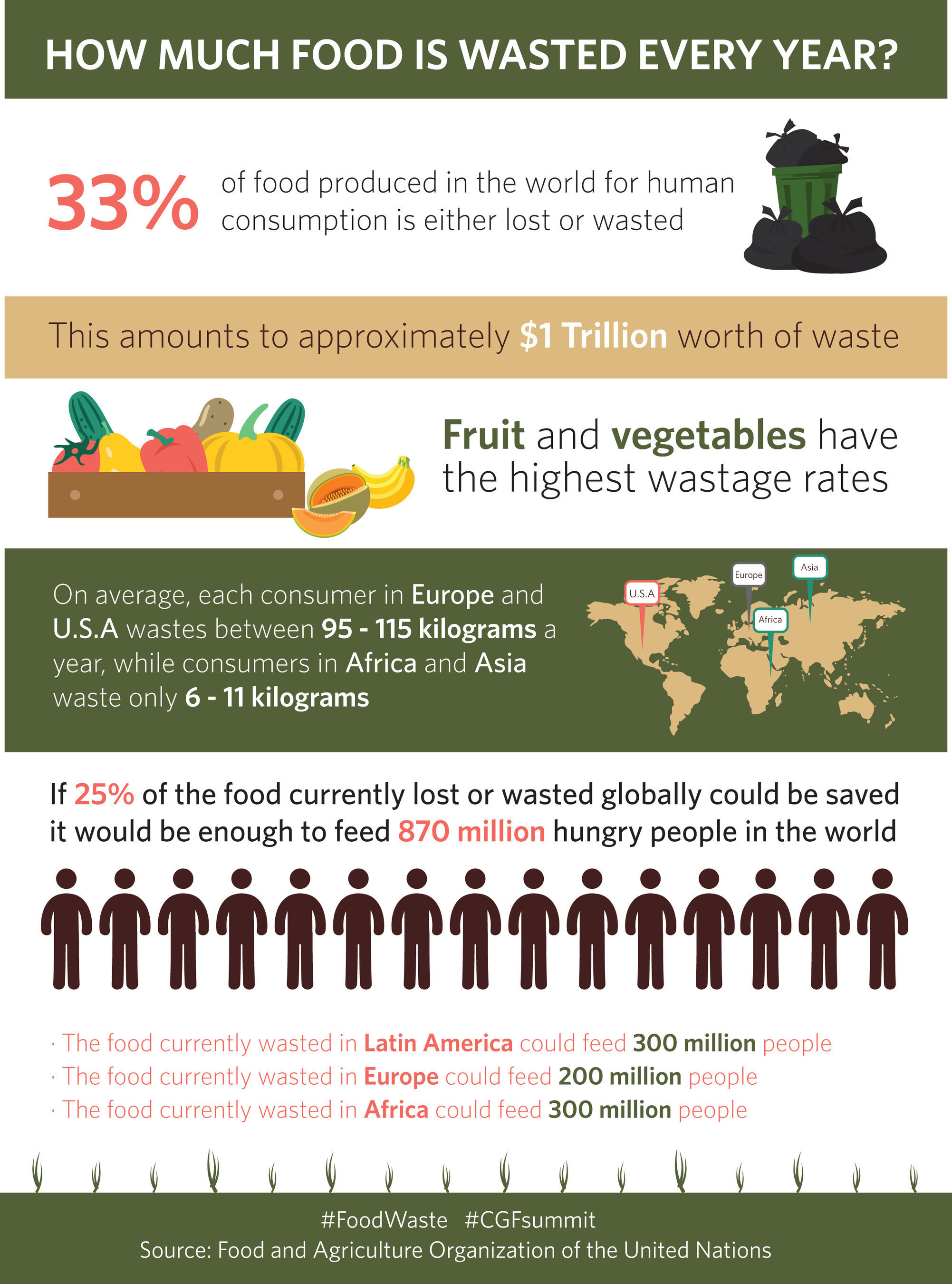 How much food is wasted every year?