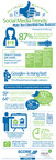 SCORE Infographic: 2013 Small Business Social Media Trends to Profit from in 2014. Download at http://www.score.org/resources/2013-small-business-social-media-trends-infographic. (PRNewsFoto/SCORE Association)