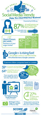 SCORE Infographic: 2013 Small Business Social Media Trends to Profit from in 2014. Download at https://www.score.org/resources/2013-small-business-social-media-trends-infographic. (PRNewsFoto/SCORE Association) (PRNewsFoto/SCORE ASSOCIATION)